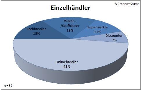 Übersicht der Einzelhändler (Quelle: DrohnenStudie.de)