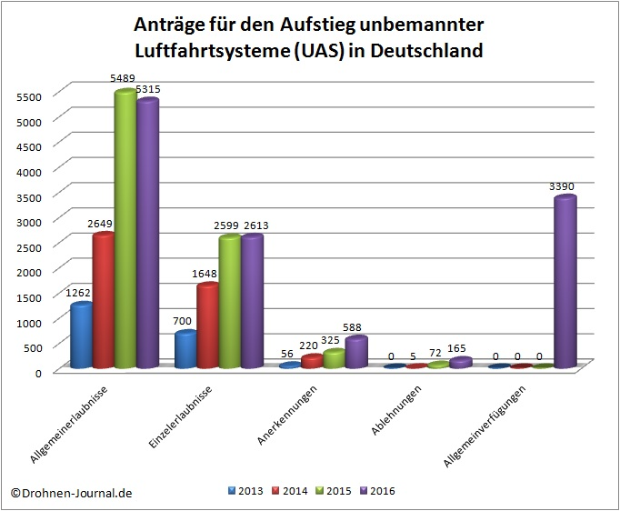 Genehmigungen/Erlaubnisse für den Aufstieg unbemannter Luftfahrtsysteme (UAS, Drohnen, Multicopter etc.) in Deutschland (Quelle/Grafik: Drohnen-Journal.de)
