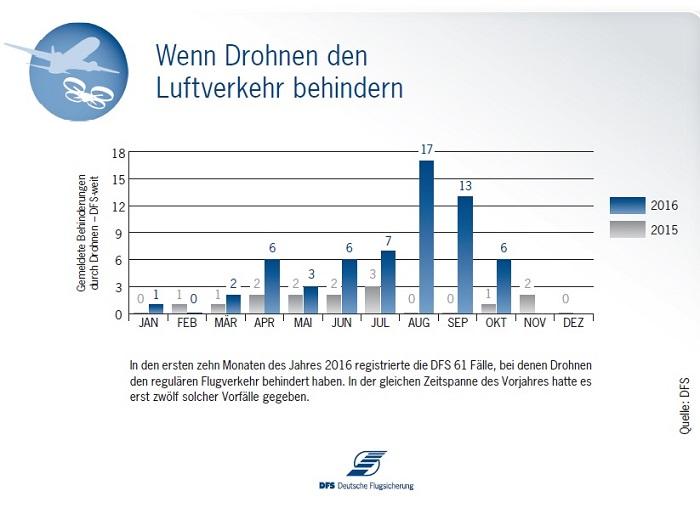 Anzahl der Drohnen, die den Luftverkehr in den Jahren 2015 und 2016 behinderten (Quelle: DFS)