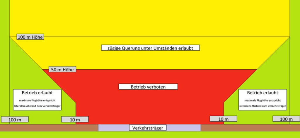 Darstellung der Infrastruktur-Überflugbereiche im Rahmen einer im vereinfachten Verfahren zugelassenen Ausnahme gemäß § 21b Absatz 3 i.V.m. Absatz 1 Nummer 5 LuftVO