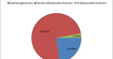 Deutschland: Anteile am Drohnenmarkt