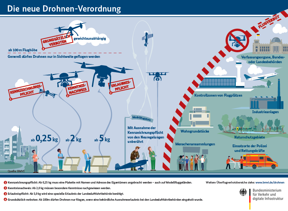Verordnung zur Regelung des Betriebs von unbemannten Fluggeräten (Die neue Drohnen-Verordnung) des Bundesministeriums für Verkehr und digitale Infrastruktur
