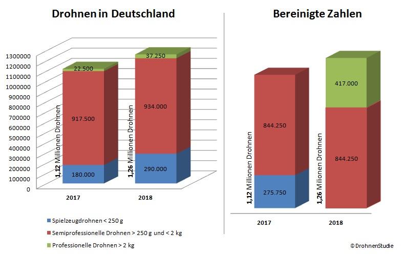 Drohnen in Deutschland - Bereinigte Marktzahlenahlen 2017/2018