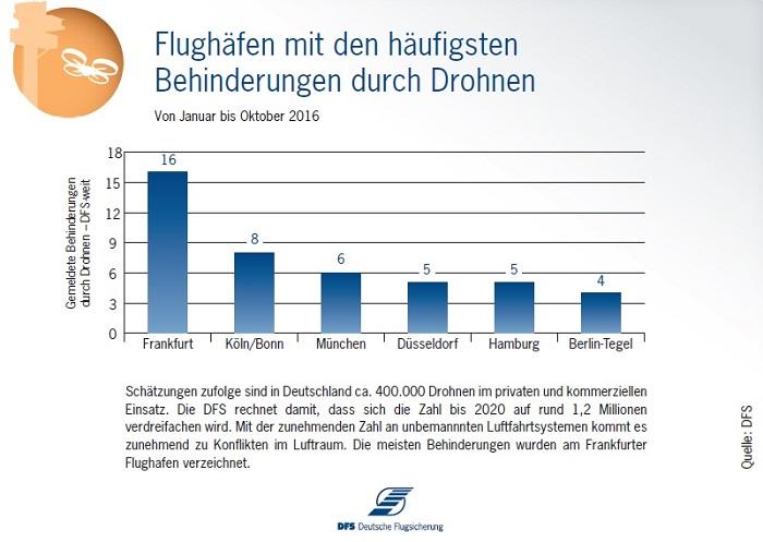 Flughäfen mit den häufigsten Behinderungen durch Drohnen (Quelle: DFS)