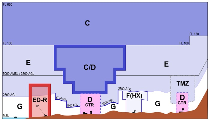 Kontrollierter und unkontrollierter Luftraum (Foto: Philipp Fischer (CC BY-SA 3.0) https://de.wikipedia.org/wiki/Luftraum#/media/File:Luftraumstruktur_Deutschland.svg)