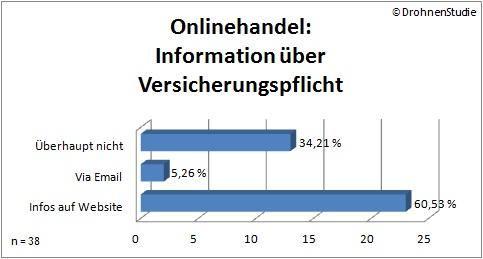 Der Onlinehandel informiert seine Kunden etwas besser über die bestehende Versicherungspflicht bei Drohnen (Quelle: DrohnenStudie.de)