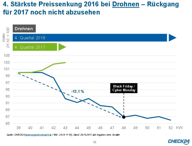 Preise für Drohnen fallen an Aktionstagen (Quelle: CHECK24.de)