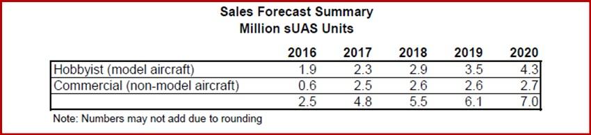 Prognostizierter Drohnenverkauf (Quelle: FAA und The Teal Group)