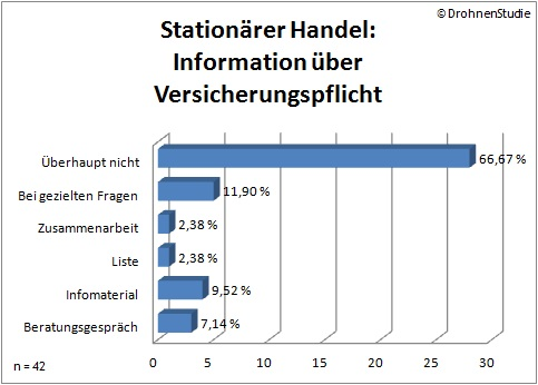 So informiert der stationäre Handel seine Kunden über die bestehende Versicherungspflicht bei Drohnen. (Quelle: DrohnenStudie.de)