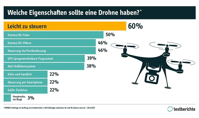 Ergebnisse der Umfrage des Portals testberichte.de