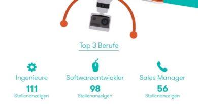 Zukunftsmarkt Drohnen (Quelle: Joblift.de)